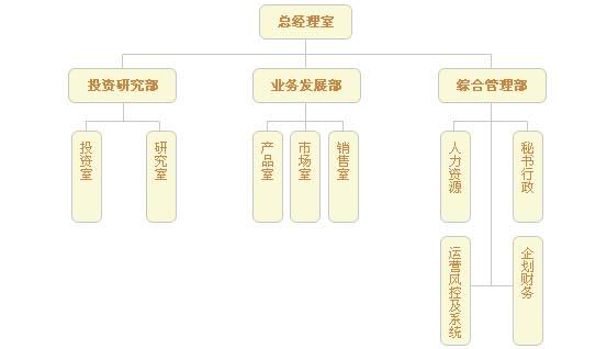 平安罗素组织架构