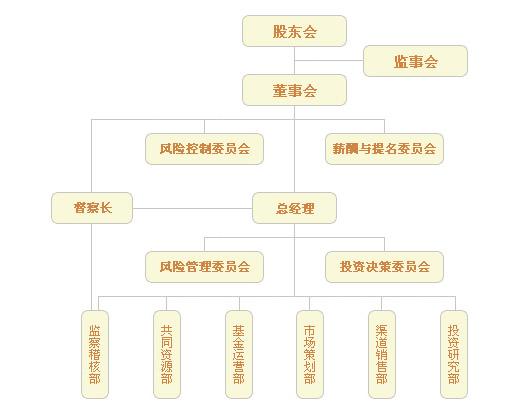 平安大华基金组织架构